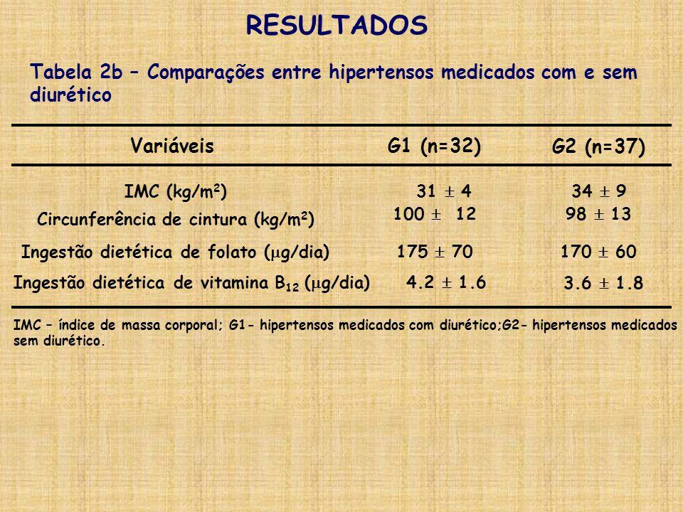RESULTADOS Tabela 2b – Comparações entre hipertensos medicados com e sem diurético. Variáveis. G1 (n=32)