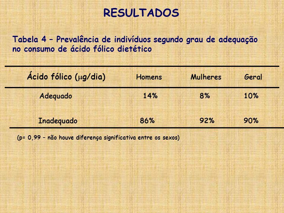 RESULTADOS Tabela 4 – Prevalência de indivíduos segundo grau de adequação. no consumo de ácido fólico dietético.