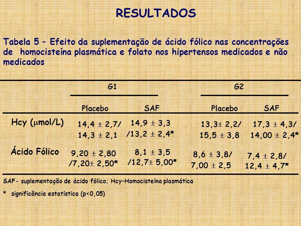 RESULTADOS Tabela 5 – Efeito da suplementação de ácido fólico nas concentrações.