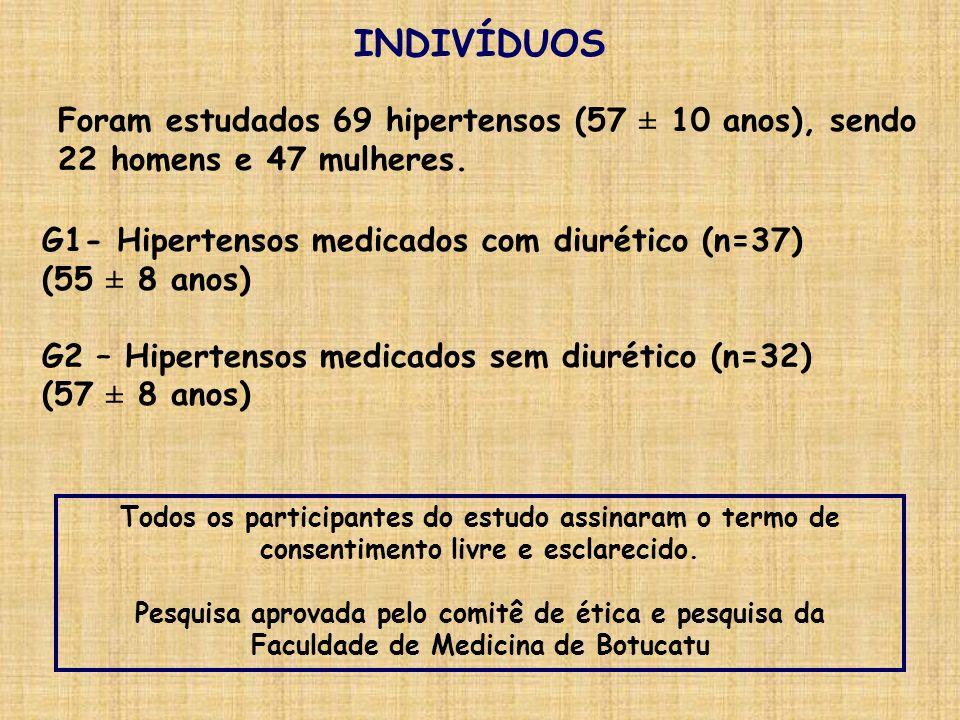 INDIVÍDUOS Foram estudados 69 hipertensos (57 ± 10 anos), sendo