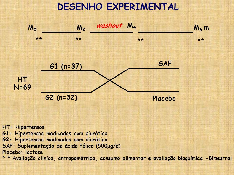 DESENHO EXPERIMENTAL washout M4 M0 M2 M6 m ** ** ** ** SAF G1 (n=37)