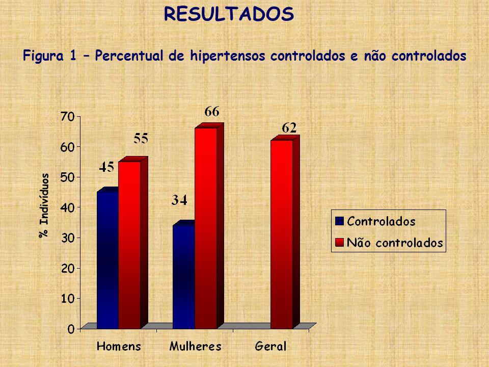 RESULTADOS Figura 1 – Percentual de hipertensos controlados e não controlados % Indivíduos