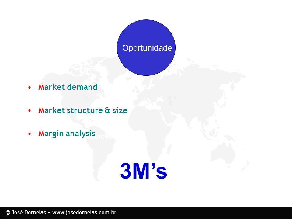 3M's Oportunidade Market demand Market structure & size