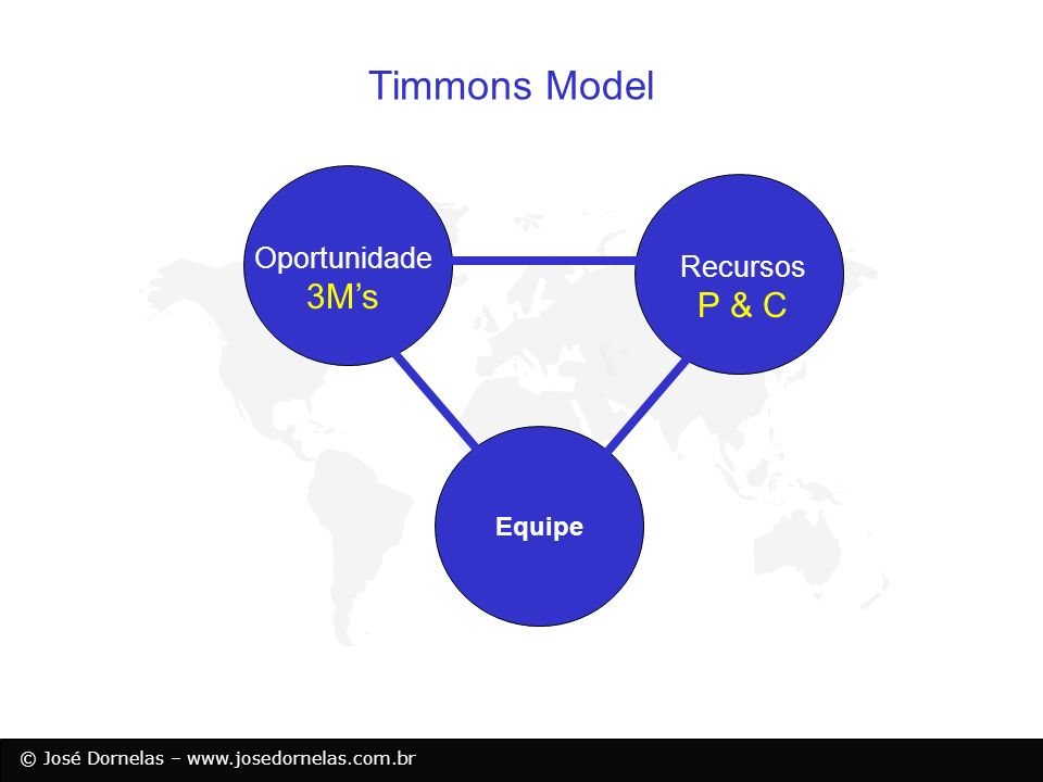 Timmons Model Oportunidade Recursos 3M's P & C Equipe