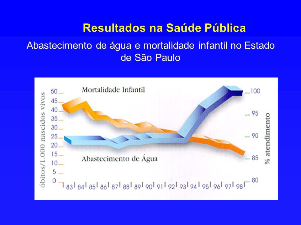 Resultados na Saúde Pública
