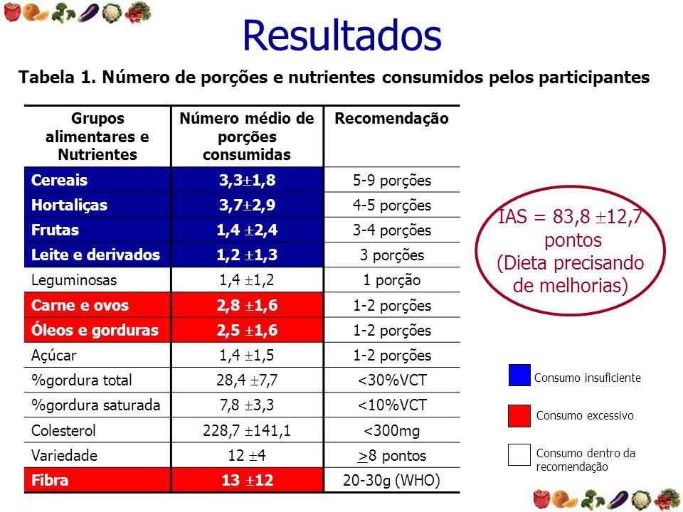 Grupos alimentares e Nutrientes Número médio de porções consumidas