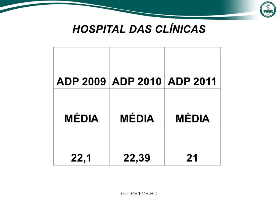 HOSPITAL DAS CLÍNICAS ADP 2009 ADP 2010 ADP 2011 MÉDIA 22,1 22,39 21