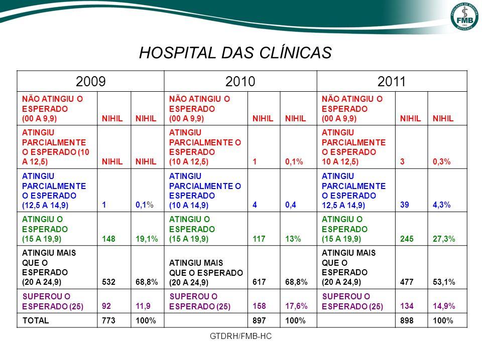HOSPITAL DAS CLÍNICAS 2009 2010 2011 NÃO ATINGIU O ESPERADO (00 A 9,9)