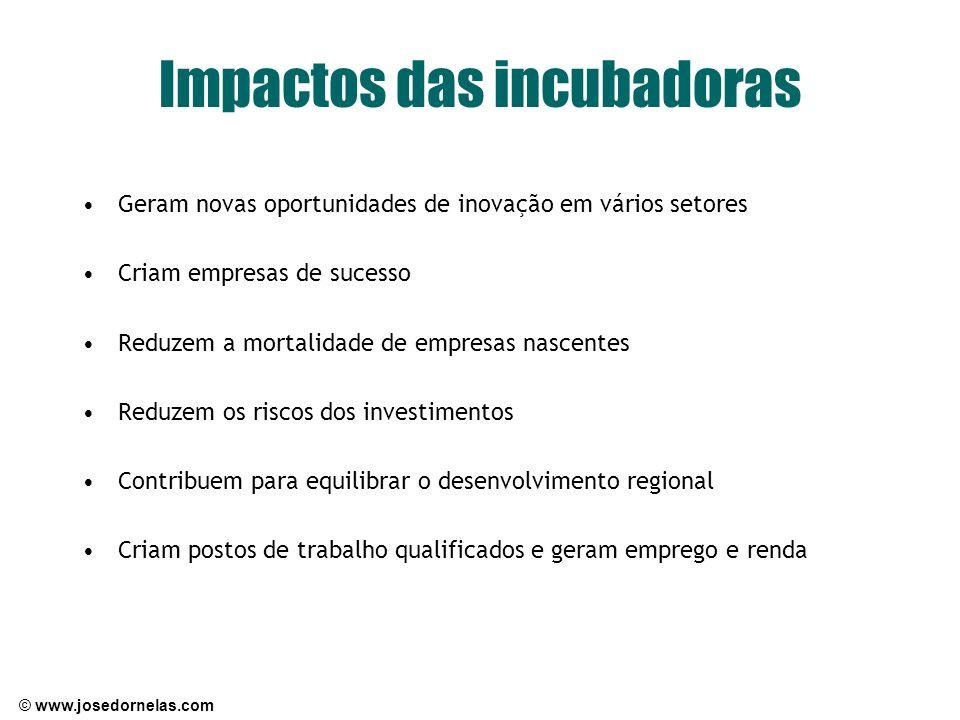Impactos das incubadoras