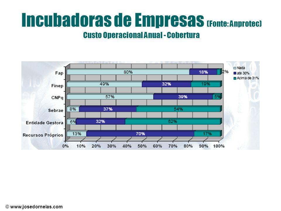 Incubadoras de Empresas (Fonte: Anprotec) Custo Operacional Anual - Cobertura