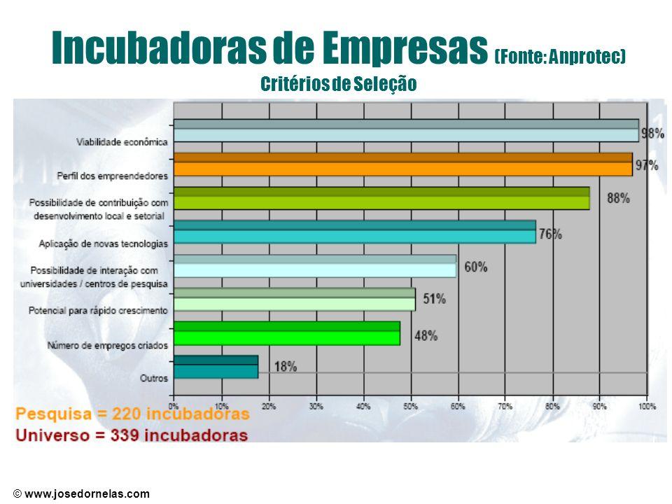 Incubadoras de Empresas (Fonte: Anprotec) Critérios de Seleção