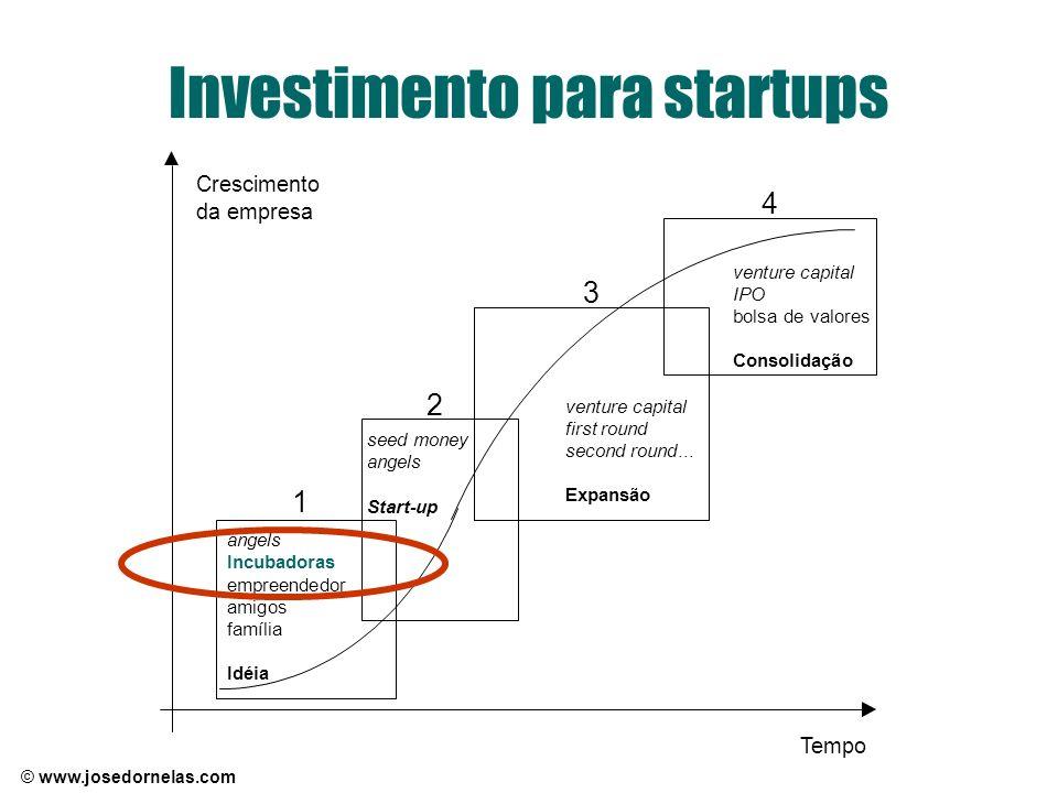Investimento para startups