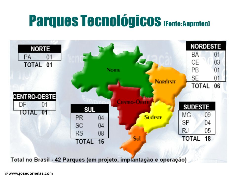 Parques Tecnológicos (Fonte: Anprotec)
