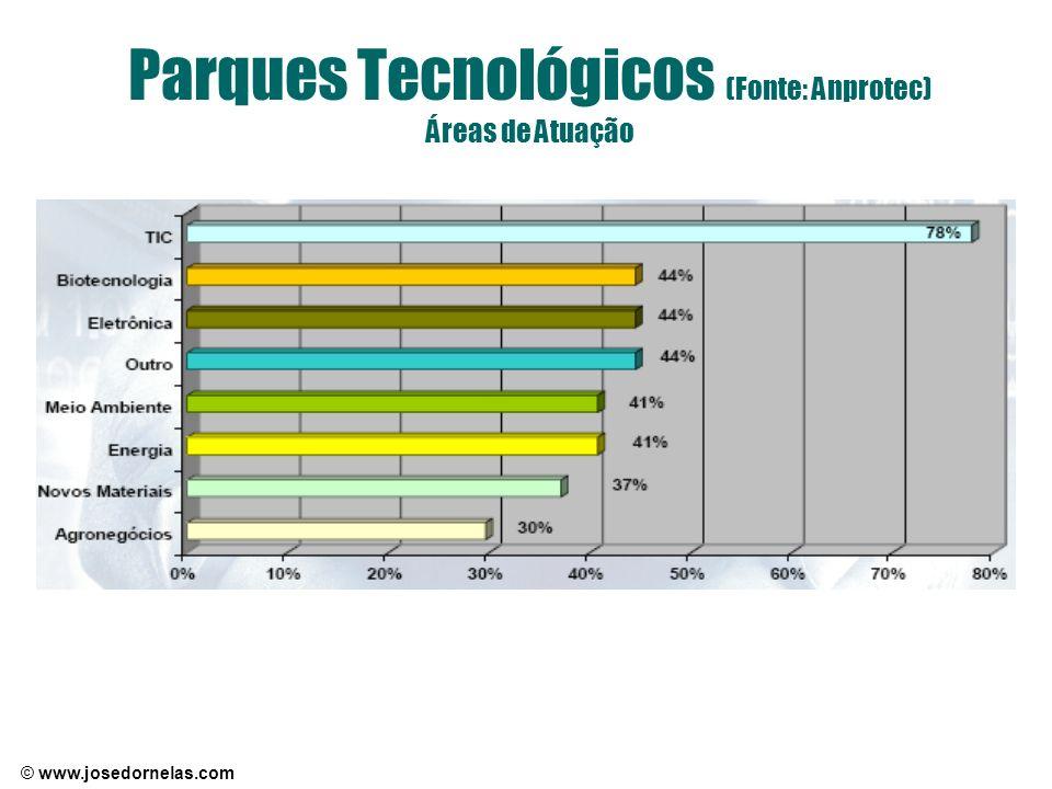 Parques Tecnológicos (Fonte: Anprotec) Áreas de Atuação