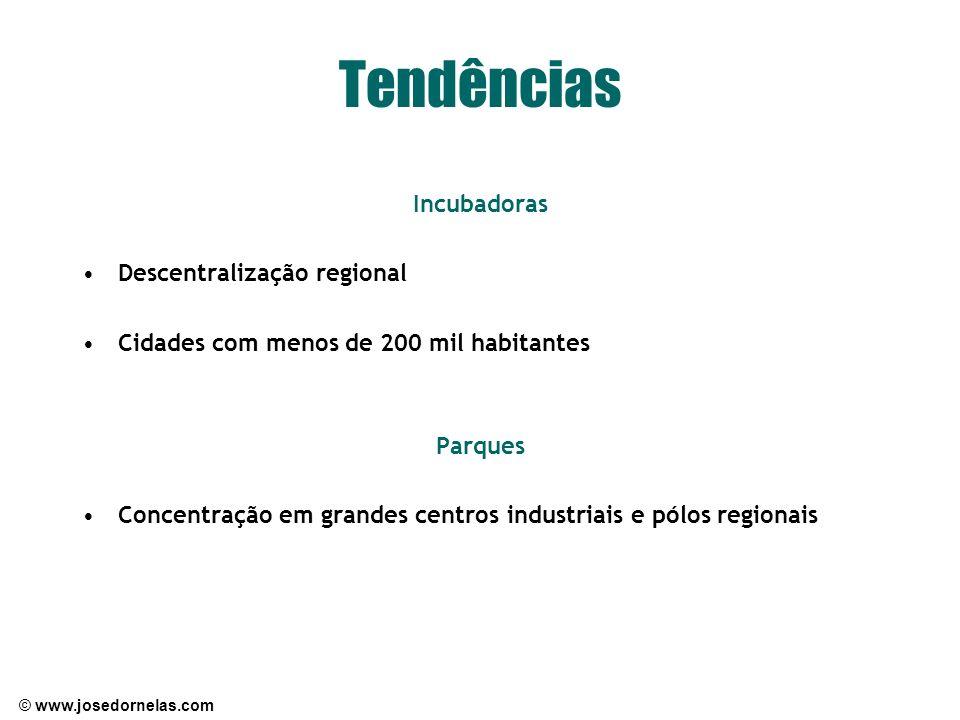 Tendências Incubadoras Descentralização regional
