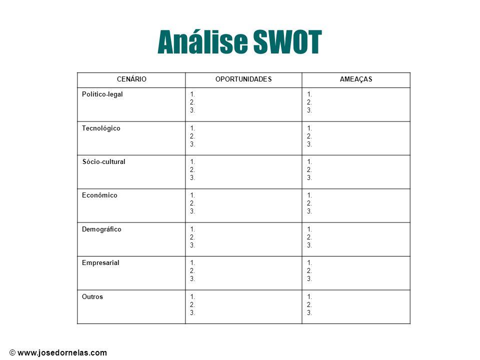 Análise SWOT CENÁRIO OPORTUNIDADES AMEAÇAS Político-legal 1. 2. 3.