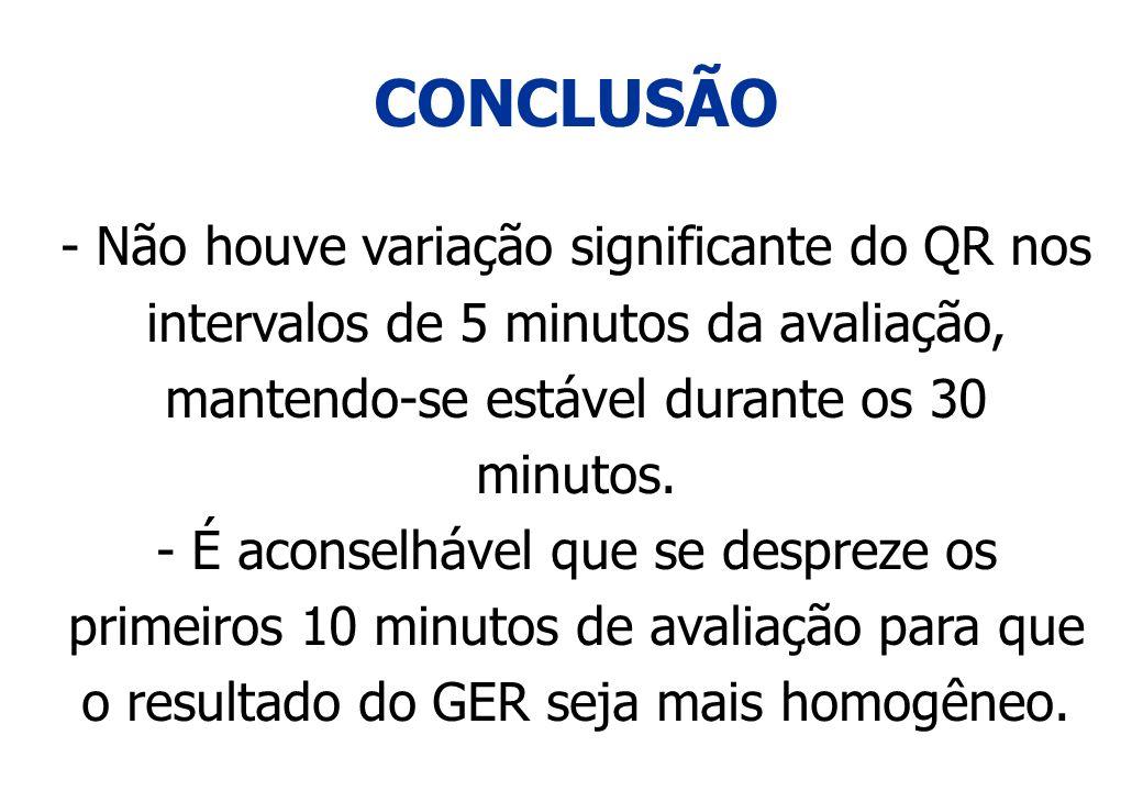 CONCLUSÃO - Não houve variação significante do QR nos intervalos de 5 minutos da avaliação, mantendo-se estável durante os 30 minutos.