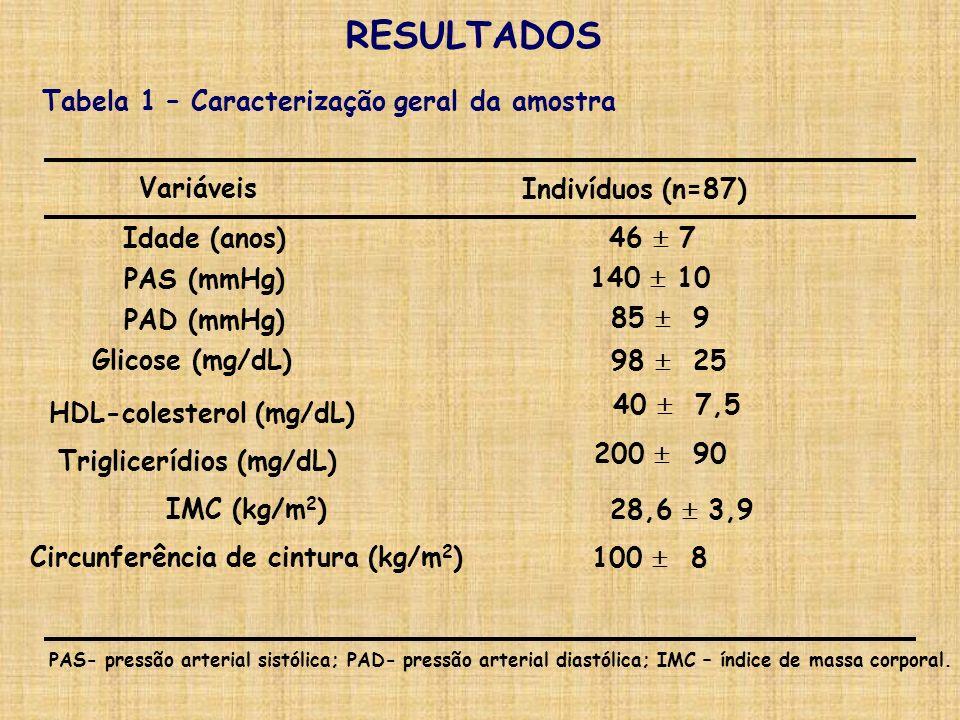RESULTADOS Tabela 1 – Caracterização geral da amostra Variáveis
