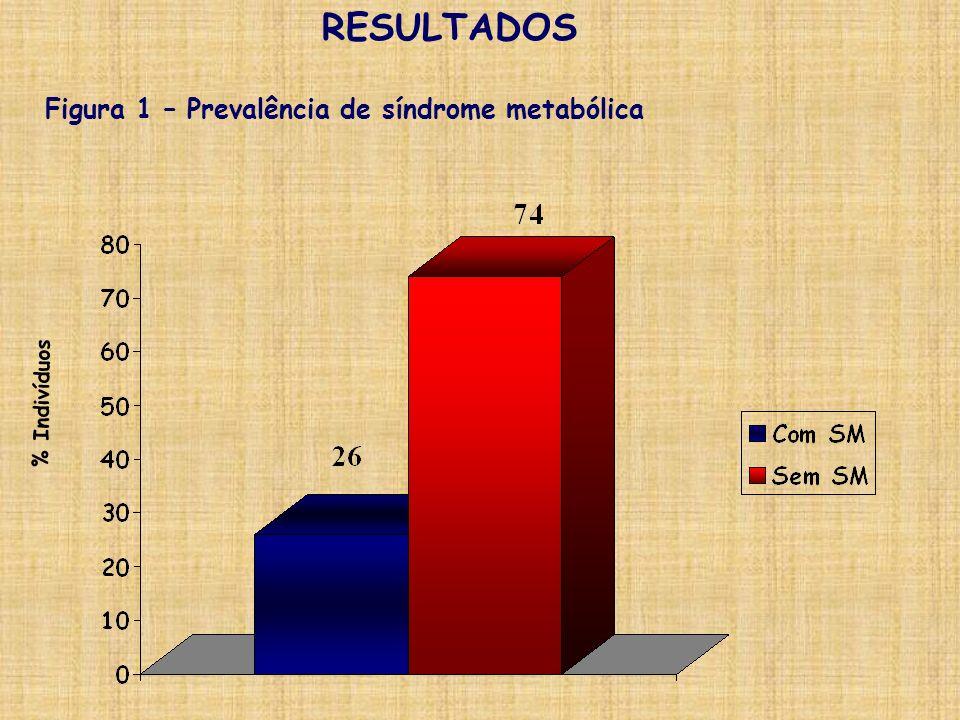 RESULTADOS Figura 1 – Prevalência de síndrome metabólica % Indivíduos