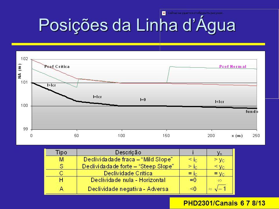 Posições da Linha d'Água