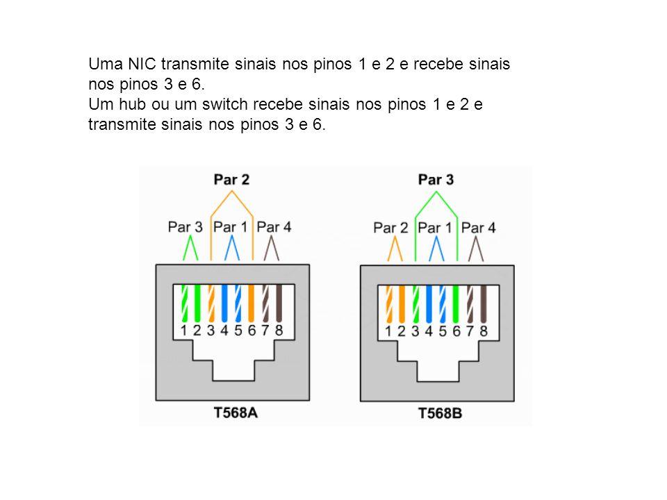 Uma NIC transmite sinais nos pinos 1 e 2 e recebe sinais