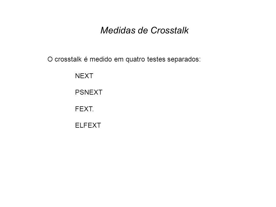 Medidas de Crosstalk O crosstalk é medido em quatro testes separados: