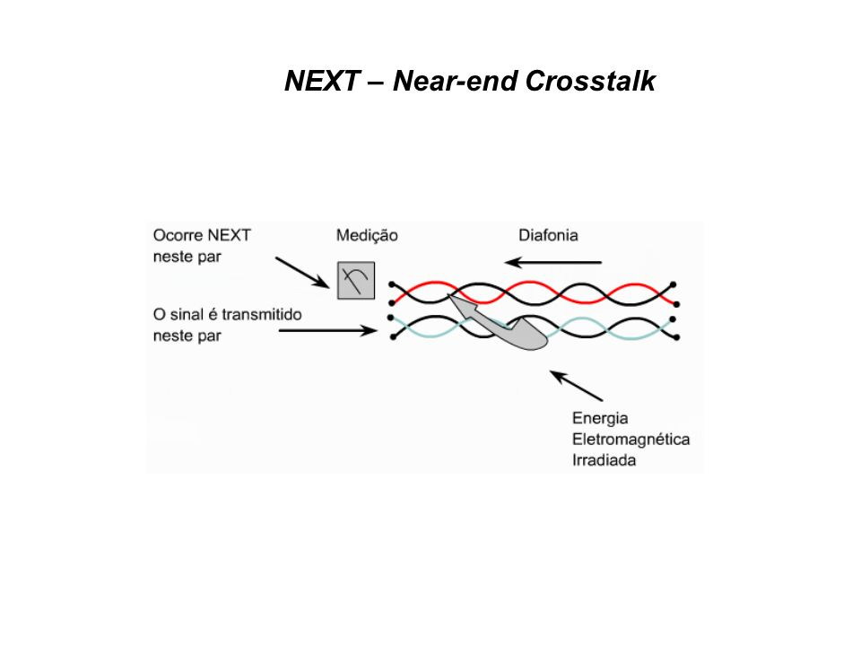 NEXT – Near-end Crosstalk