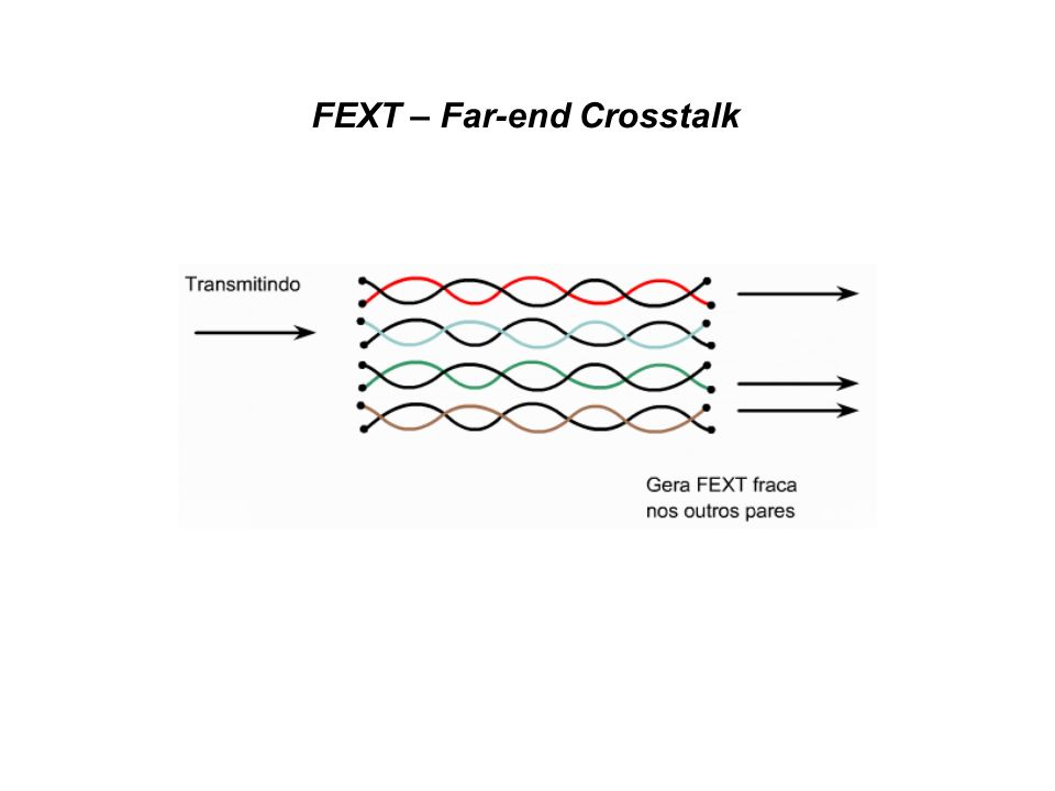 FEXT – Far-end Crosstalk