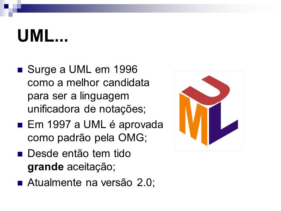 UML... Surge a UML em 1996 como a melhor candidata para ser a linguagem unificadora de notações; Em 1997 a UML é aprovada como padrão pela OMG;
