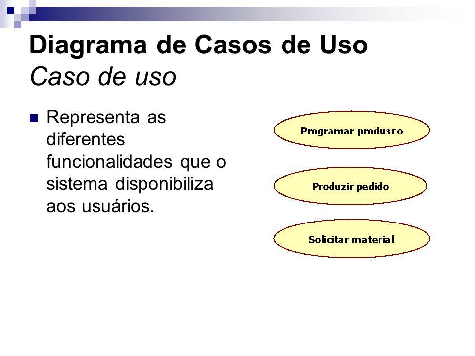Diagrama de Casos de Uso Caso de uso