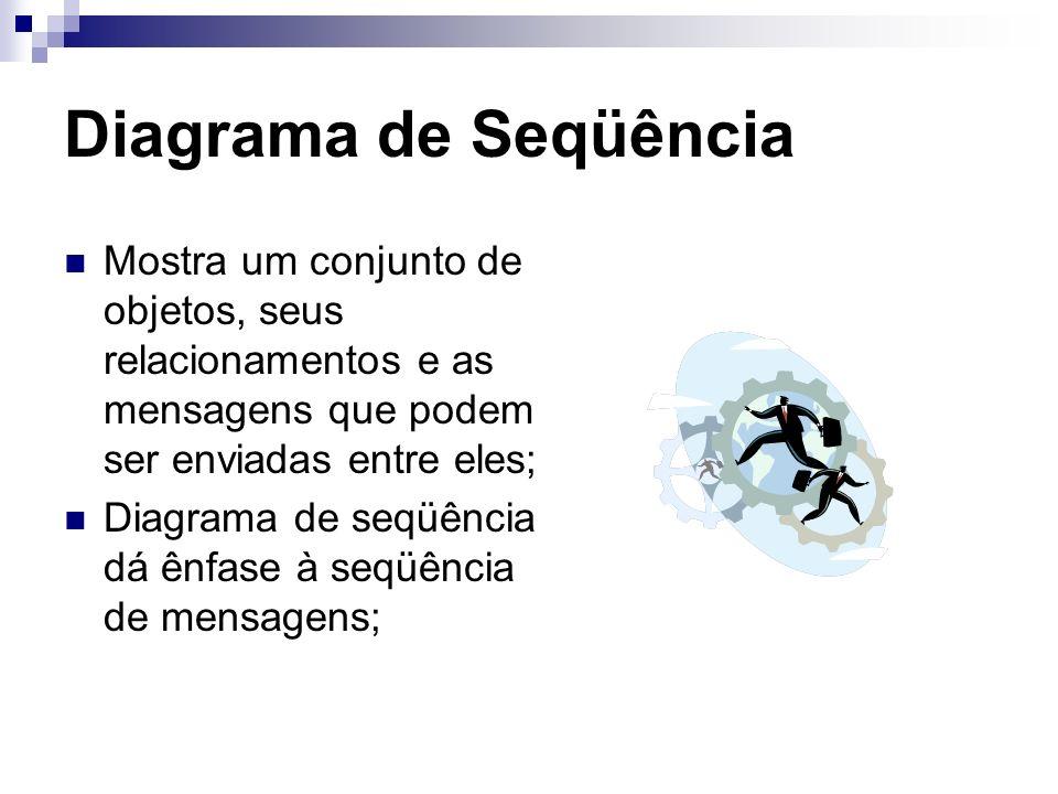Diagrama de Seqüência Mostra um conjunto de objetos, seus relacionamentos e as mensagens que podem ser enviadas entre eles;