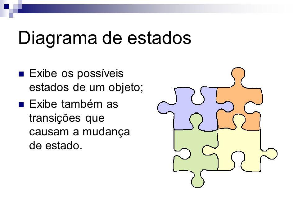 Diagrama de estados Exibe os possíveis estados de um objeto;