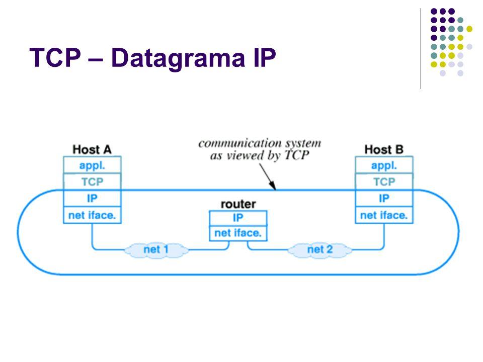 TCP – Datagrama IP