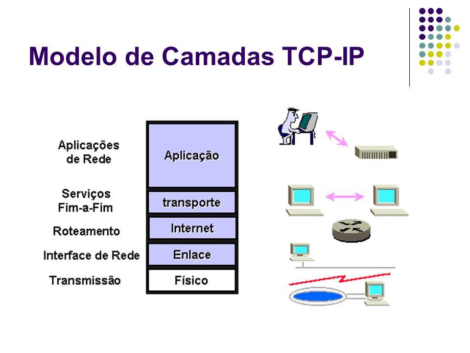 Modelo de Camadas TCP-IP