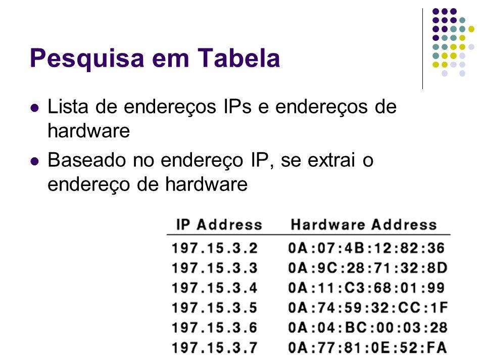 Pesquisa em Tabela Lista de endereços IPs e endereços de hardware