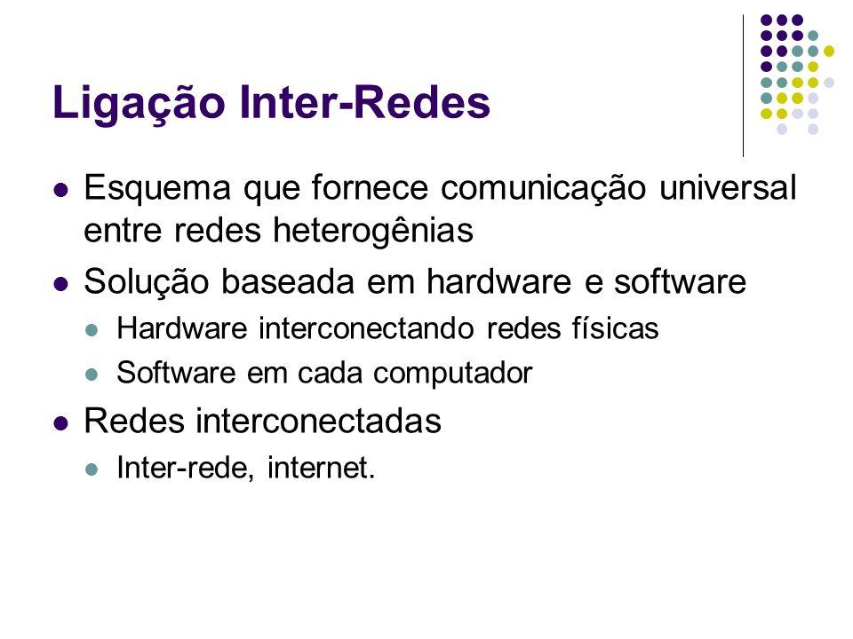 Ligação Inter-Redes Esquema que fornece comunicação universal entre redes heterogênias. Solução baseada em hardware e software.