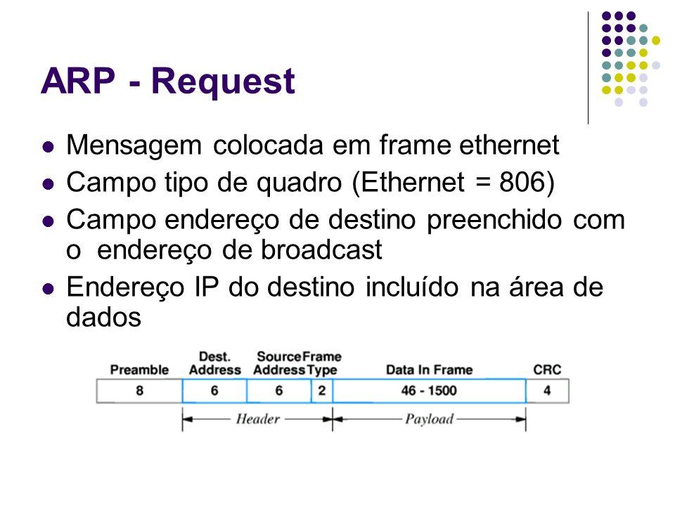 ARP - Request Mensagem colocada em frame ethernet