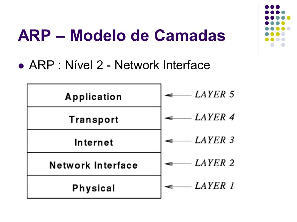 ARP – Modelo de Camadas ARP : Nível 2 - Network Interface