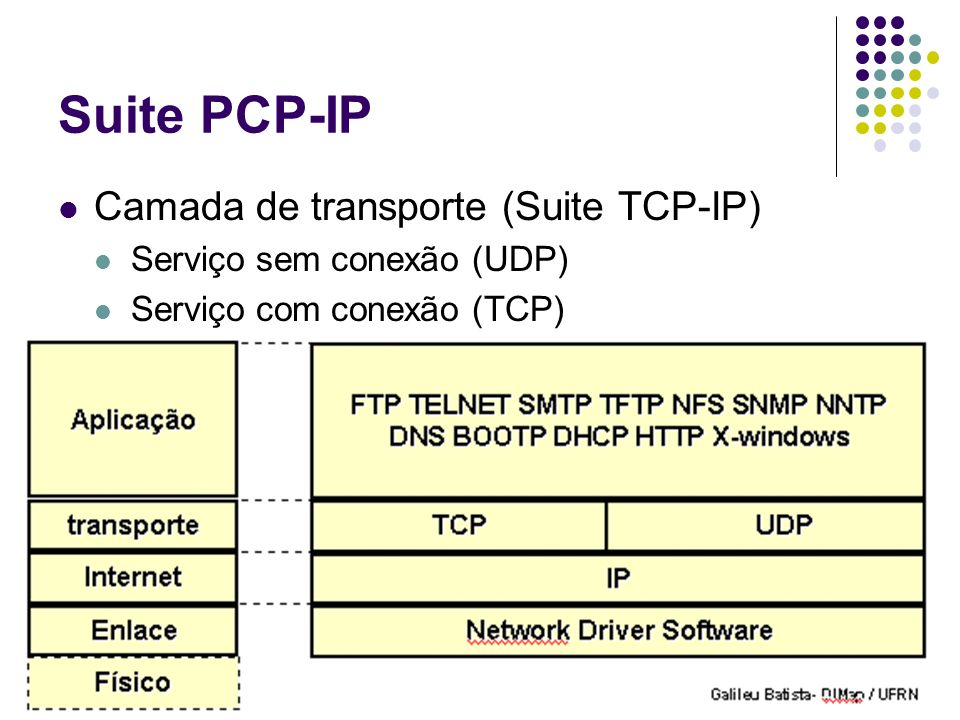 Suite PCP-IP Camada de transporte (Suite TCP-IP)