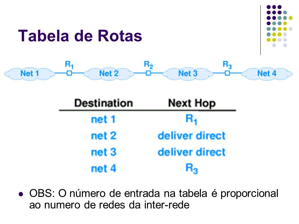 Tabela de Rotas OBS: O número de entrada na tabela é proporcional ao numero de redes da inter-rede