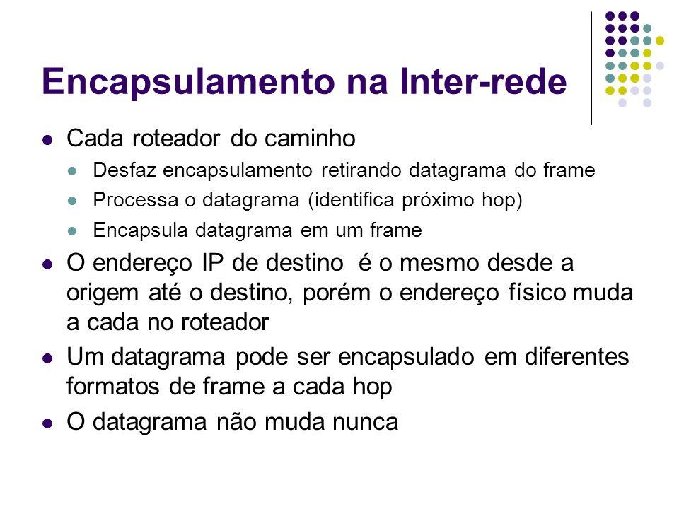Encapsulamento na Inter-rede