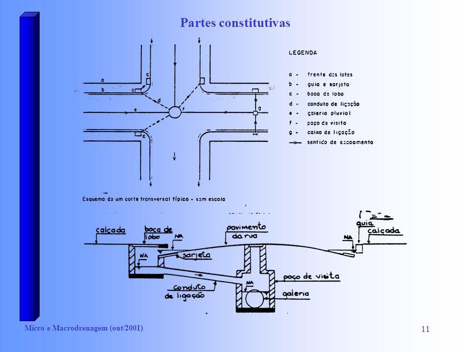 Partes constitutivas Micro e Macrodrenagem (out/2001)