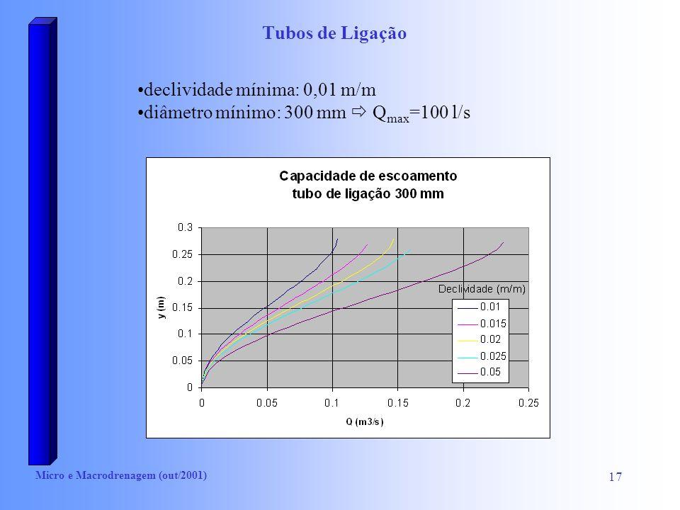 declividade mínima: 0,01 m/m diâmetro mínimo: 300 mm  Qmax=100 l/s