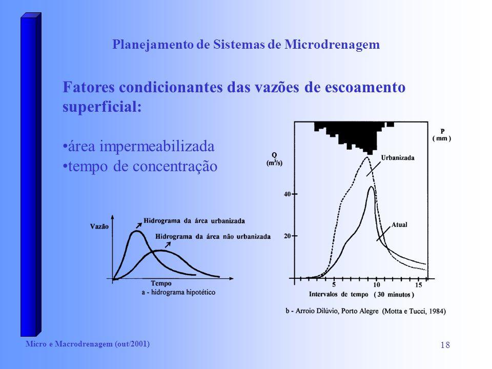 Planejamento de Sistemas de Microdrenagem