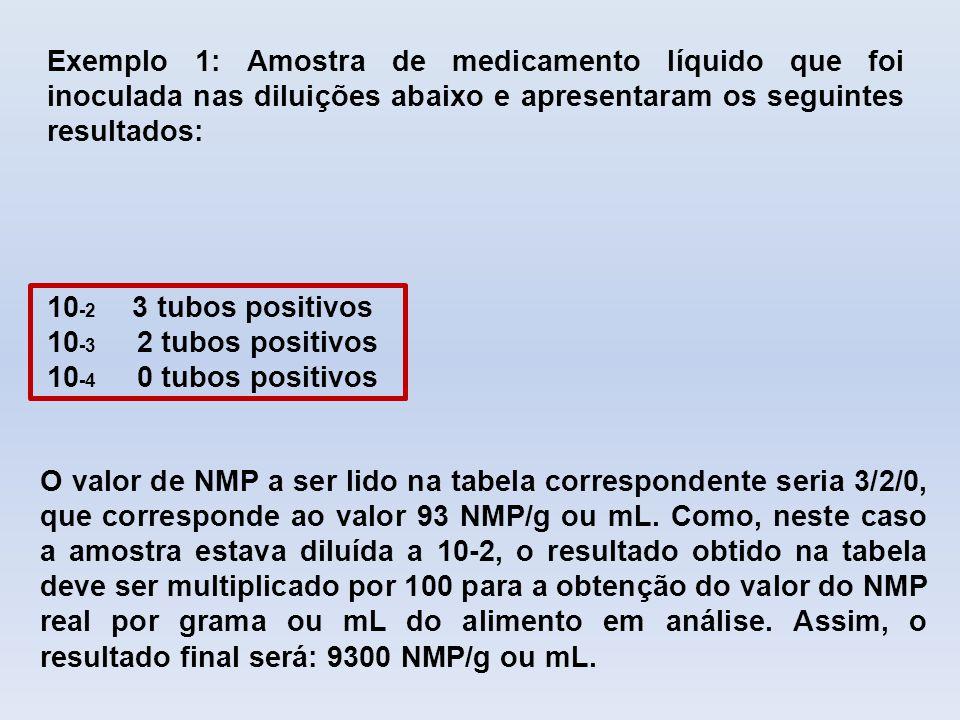 Exemplo 1: Amostra de medicamento líquido que foi inoculada nas diluições abaixo e apresentaram os seguintes resultados: