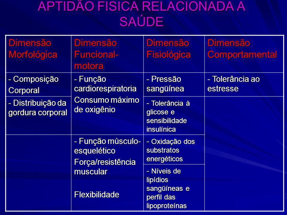 APTIDÃO FISICA RELACIONADA A SAÚDE