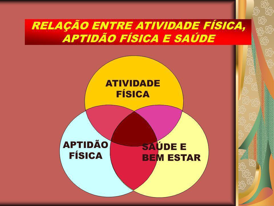 RELAÇÃO ENTRE ATIVIDADE FÍSICA,