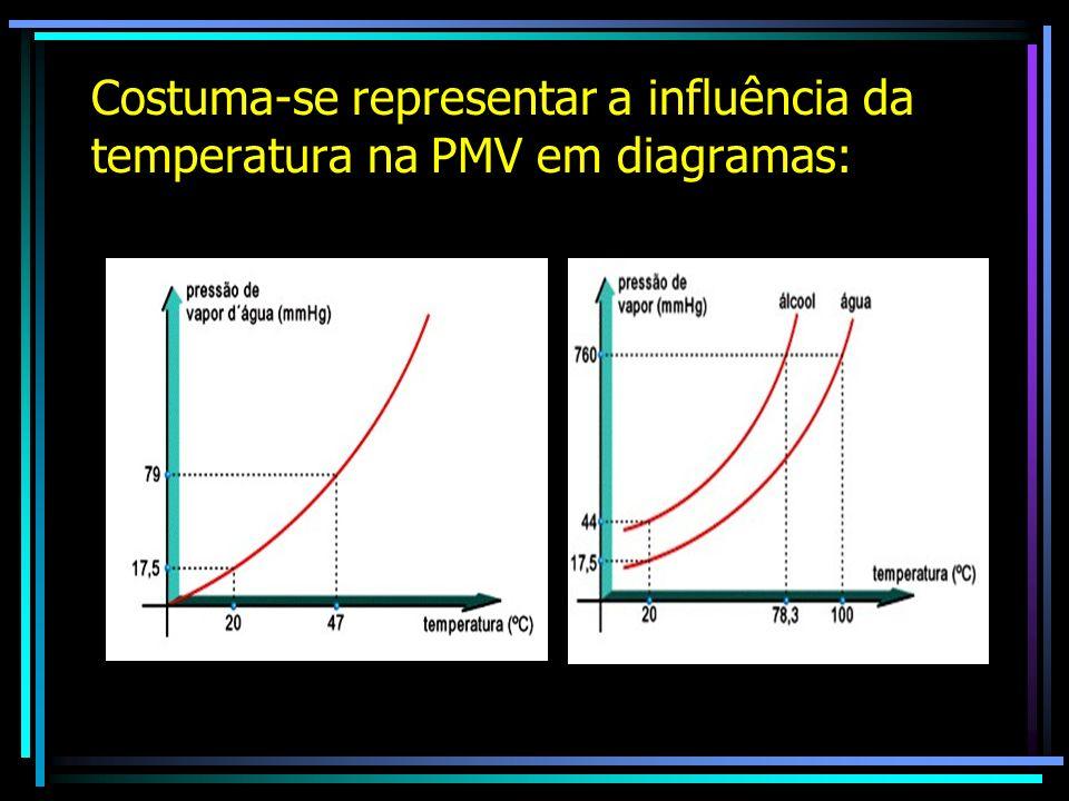 Costuma-se representar a influência da temperatura na PMV em diagramas: