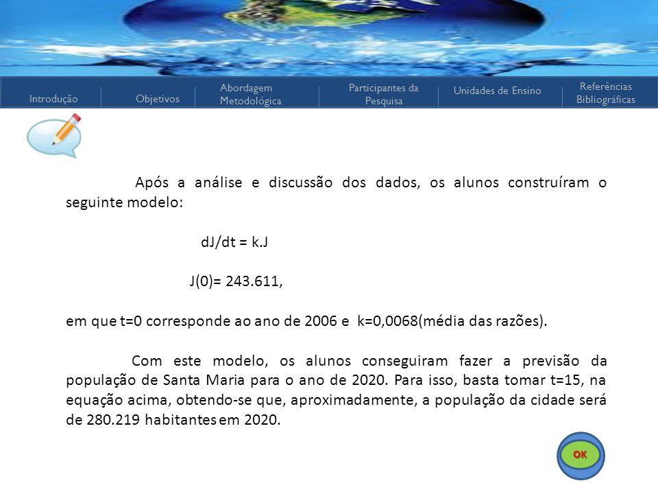 em que t=0 corresponde ao ano de 2006 e k=0,0068(média das razões).