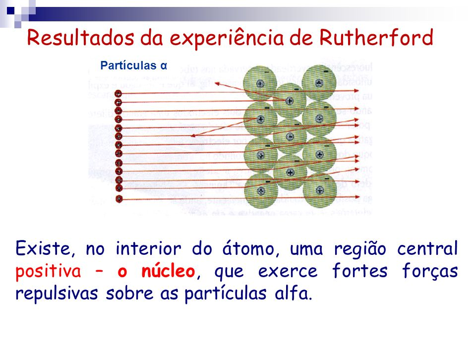 Resultados da experiência de Rutherford